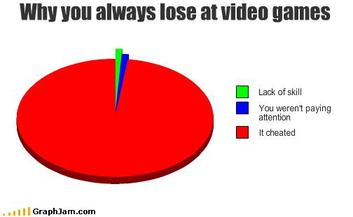 funny-graphs-lose-games.jpg