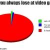 funny-graphs-lose-games.jpg
