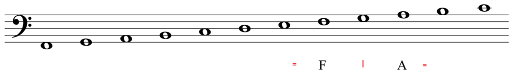Notes_on_the_bass_clef_staff_Outlines.thumb.png.152ec3abac9732f266e5226af4d0b411.png