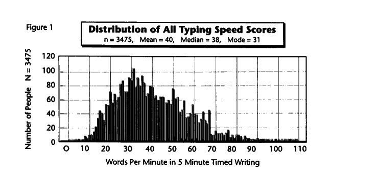 typingspeedgraph.PNG.55bd71e5d0c305a2ffdaaf3ce805fd29.PNG